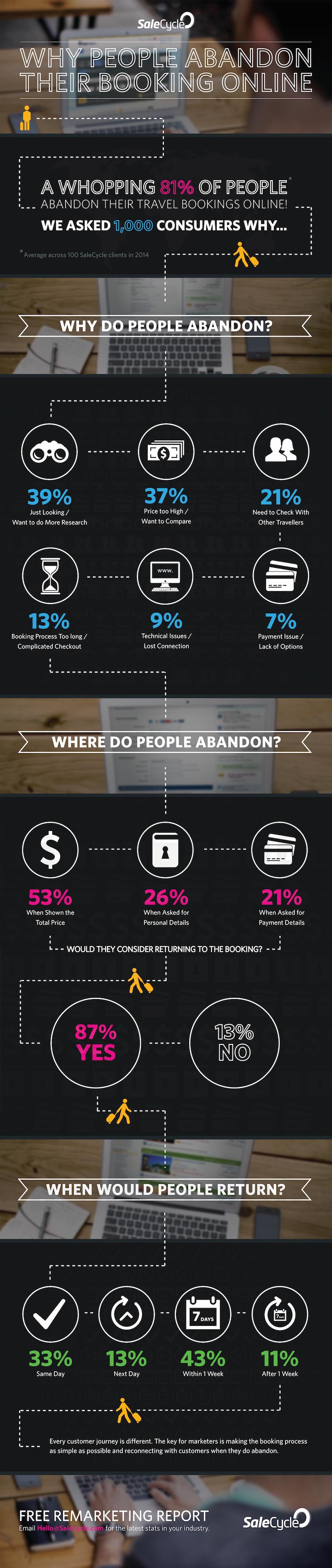 Infografica_abbandoni_online